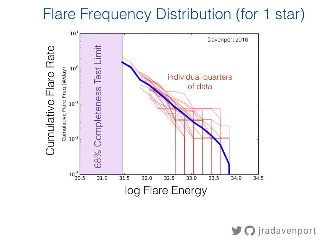 Cumulative Flare Rate Davenport 2016 log Flare ...