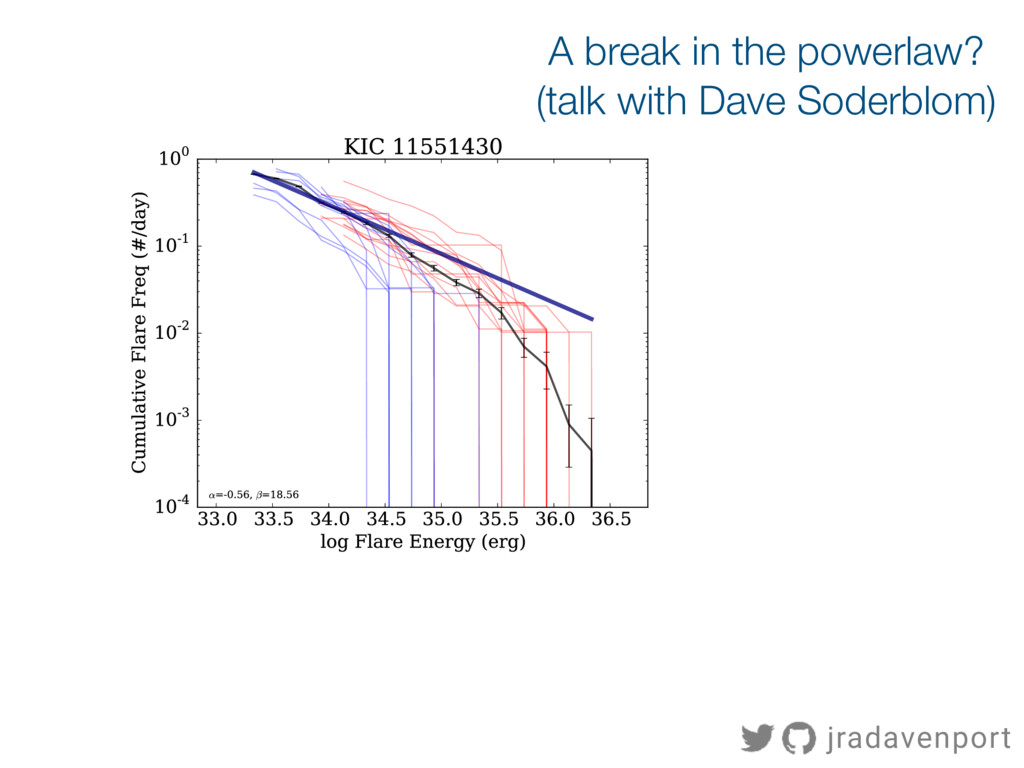 A break in the powerlaw? (talk with Dave Soderb...
