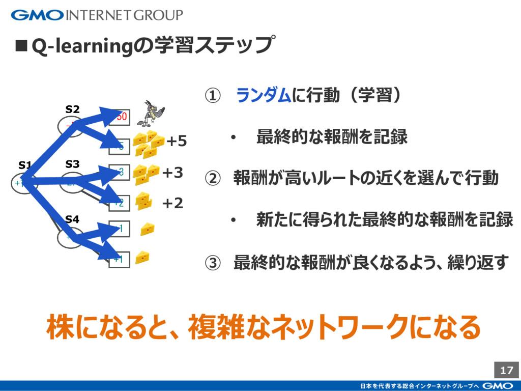 17 ■Q-learningの学習ステップ ① ランダムに行動(学習) • 最終的な報酬を記録...