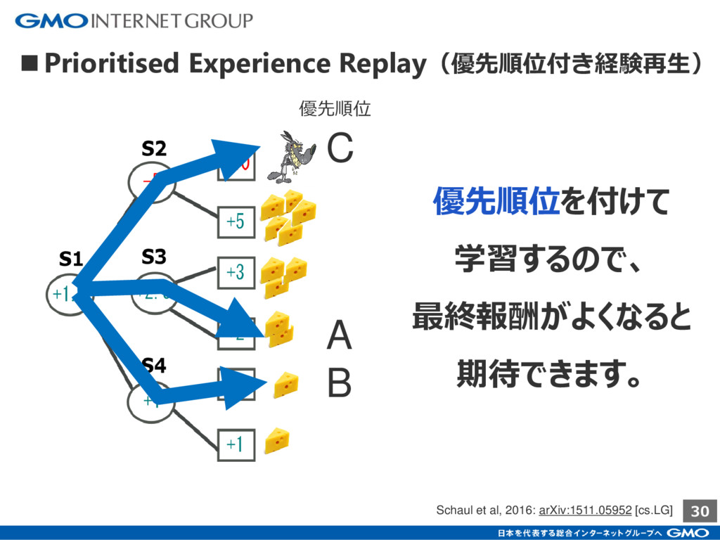 30 優先順位を付けて 学習するので、 最終報酬がよくなると 期待できます。 C A B 優先...