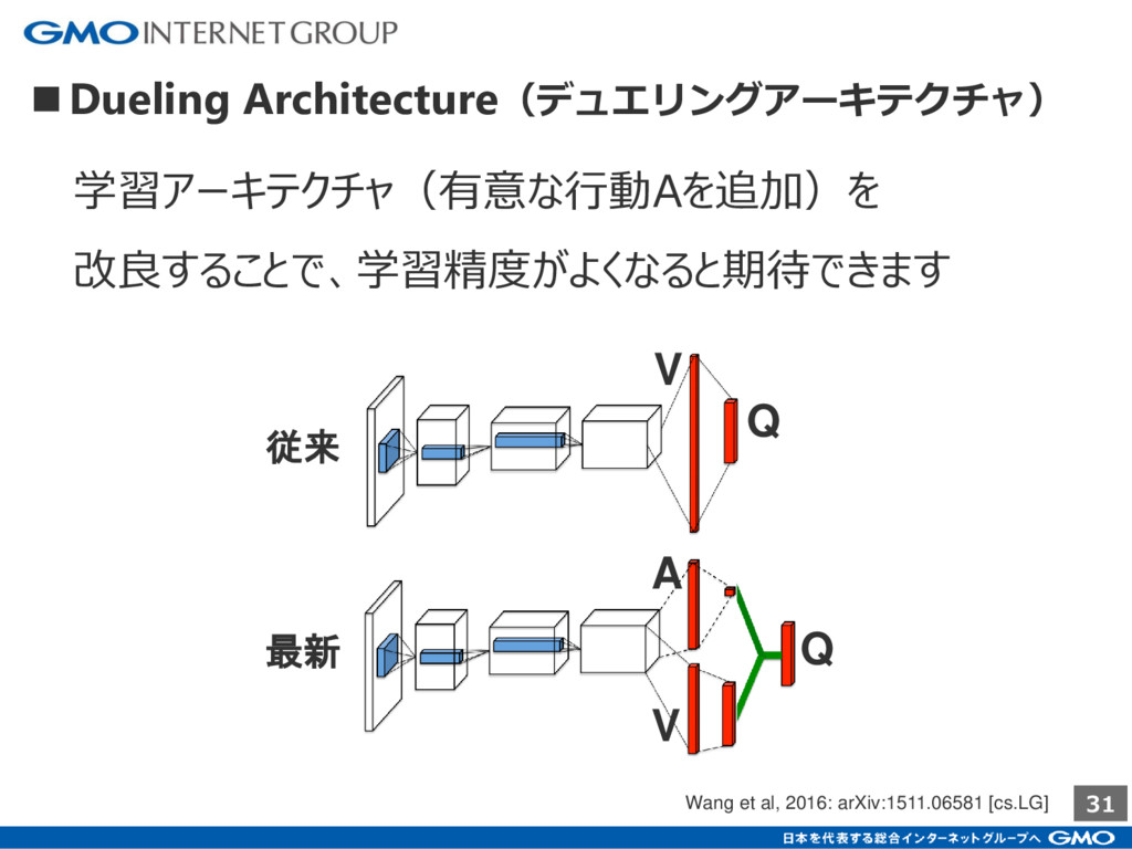 31 ■Dueling Architecture(デュエリングアーキテクチャ) Wang et...