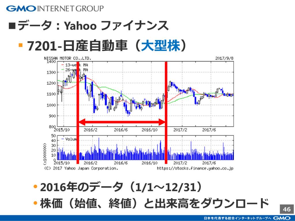 46 ■データ:Yahoo ファイナンス ▪ 7201-日産自動車(大型株) •2016年のデ...