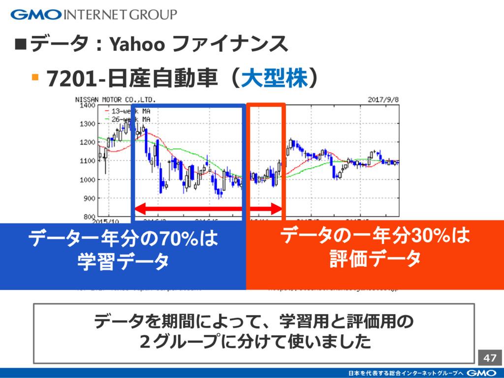 47 ■データ:Yahoo ファイナンス ▪ 7201-日産自動車(大型株) データ一年分の7...