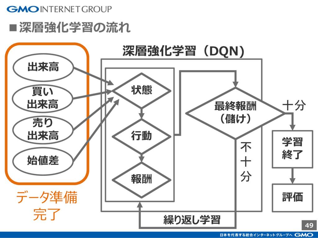 49 ■深層強化学習の流れ 出来高 買い 出来高 売り 出来高 始値差 深層強化学習(DQN)...