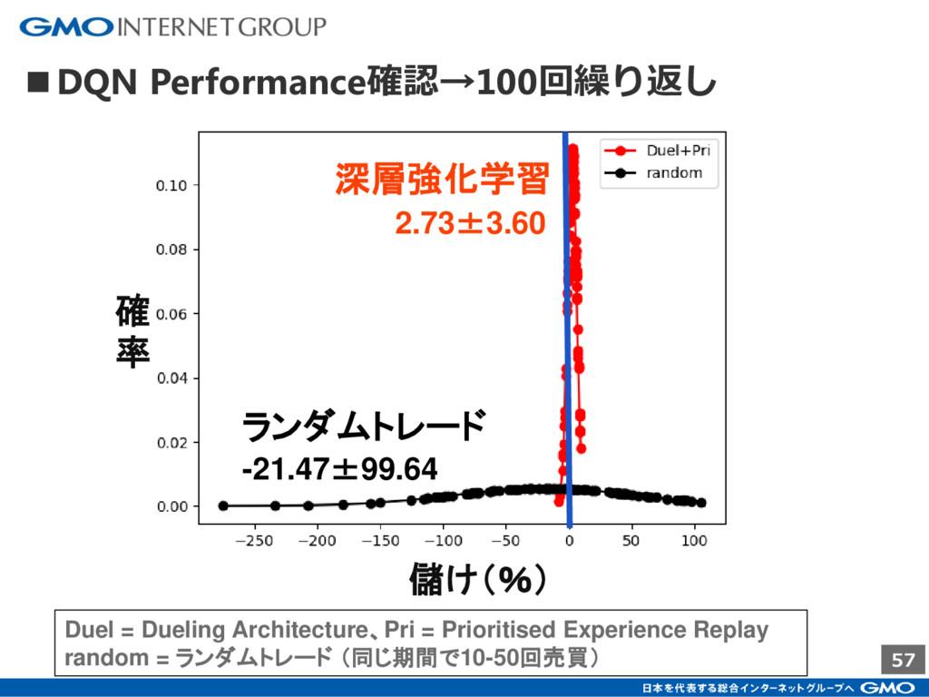 57 ■DQN Performance確認→100回繰り返し 儲け(%) 確 率 ランダムトレ...