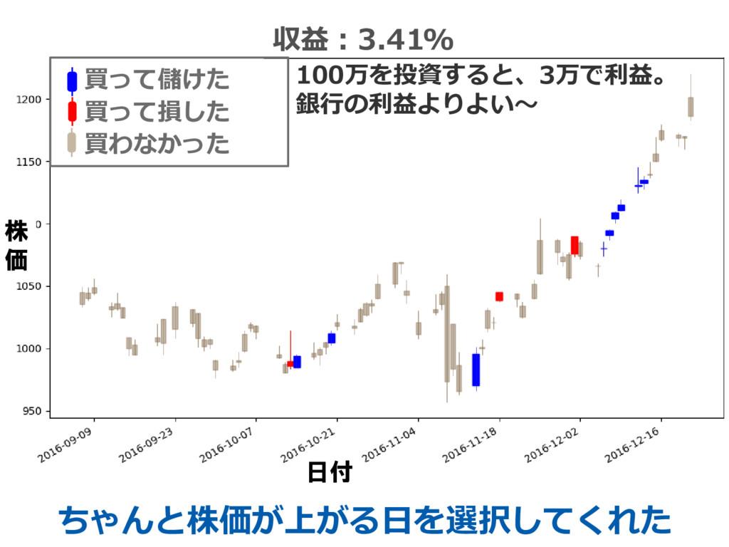 63 収益:3.41% 100万を投資すると、3万で利益。 銀行の利益よりよい~ ちゃんと株価...