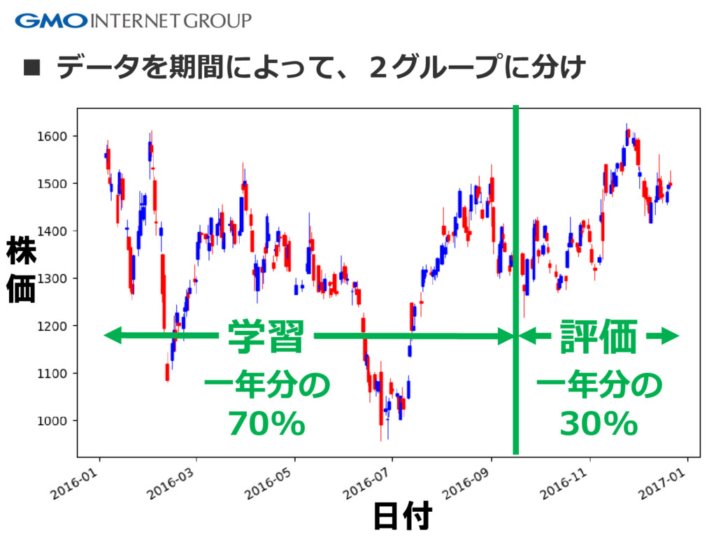 78 学習 評価 日付 株 価  データを期間によって、2グループに分け 一年分の 70% ...