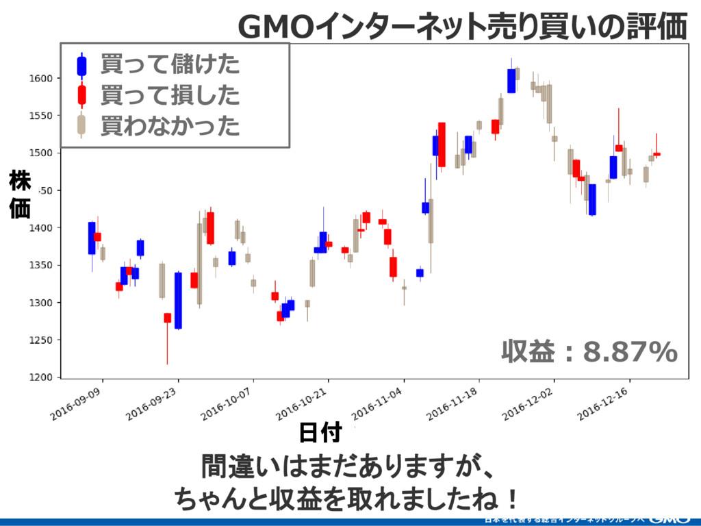 82 収益:8.87% 間違いはまだありますが、 ちゃんと収益を取れましたね! GMOインター...