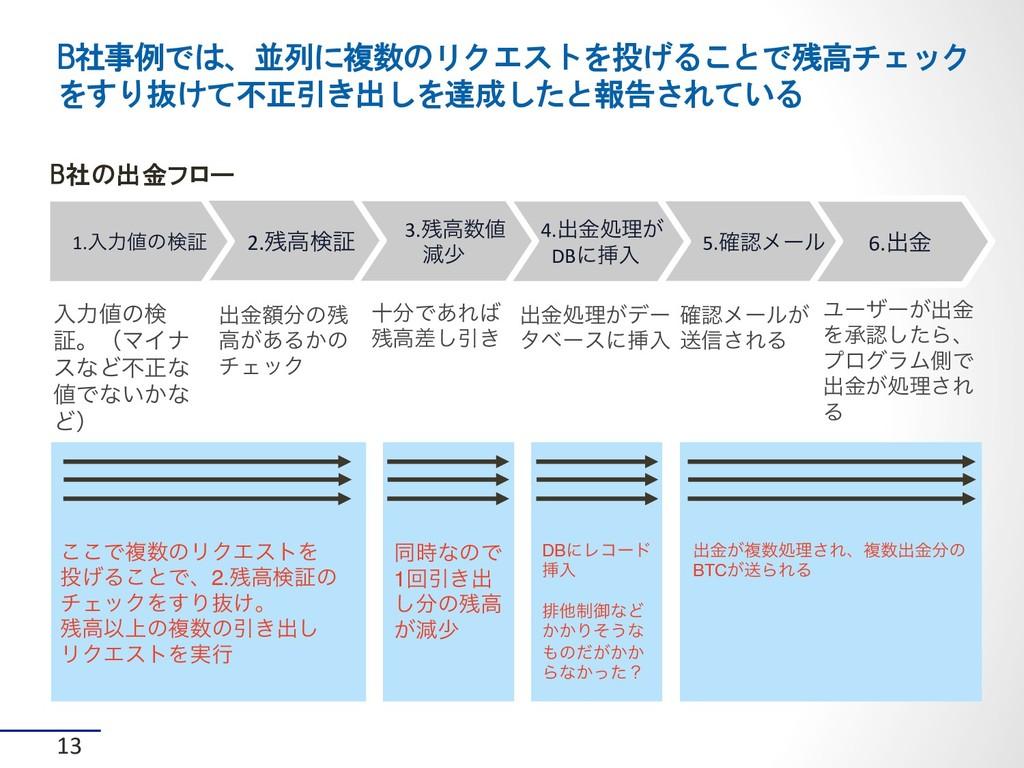 13 B社の出金フロー B社事例では、並列に複数のリクエストを投げることで残高チェック をすり...