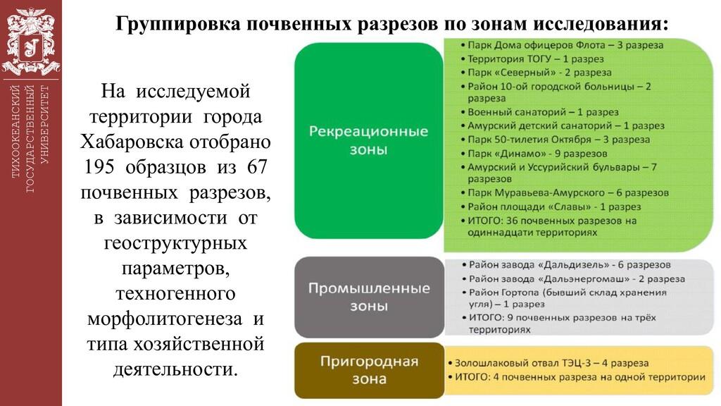 ТИХООКЕАНСКИЙ ГОСУДАРСТВЕННЫЙ УНИВЕРСИТЕТ Групп...