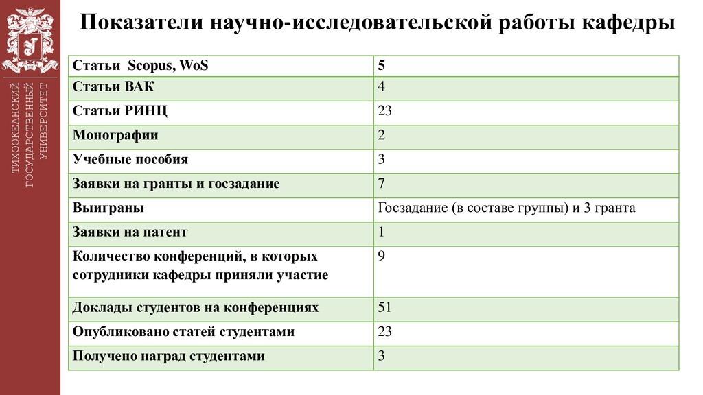 ТИХООКЕАНСКИЙ ГОСУДАРСТВЕННЫЙ УНИВЕРСИТЕТ Показ...