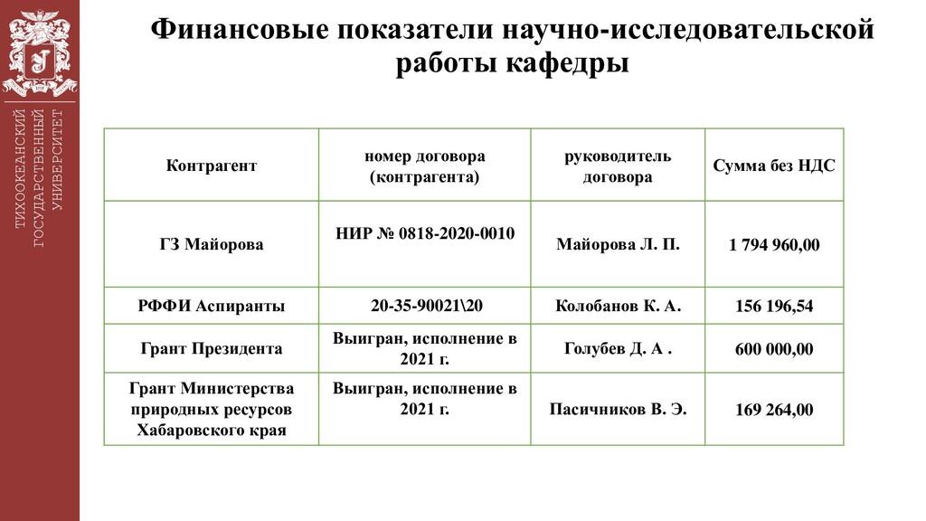 ТИХООКЕАНСКИЙ ГОСУДАРСТВЕННЫЙ УНИВЕРСИТЕТ Финан...