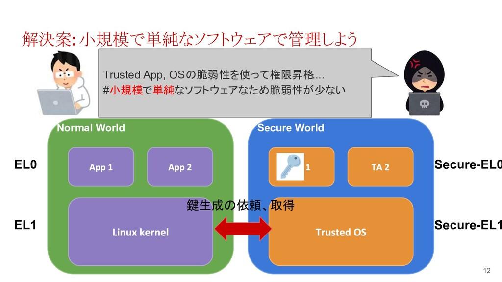 解決案: 小規模で単純なソフトウェアで管理しよう 12 Normal World EL0 EL...