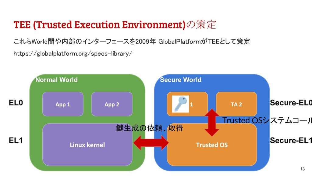 TEE (Trusted Execution Environment)の策定 13 Norma...