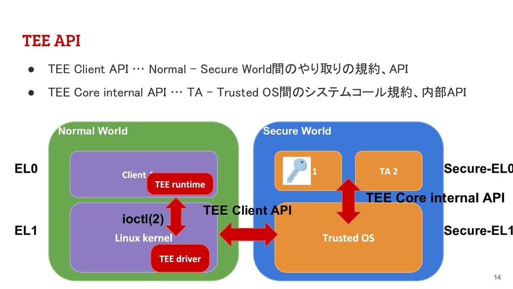 TEE API 14 Normal World EL0 EL1 Secure World Se...