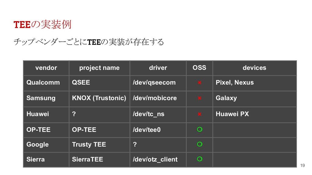 TEEの実装例 チップベンダーごとにTEEの実装が存在する 19 vendor project...