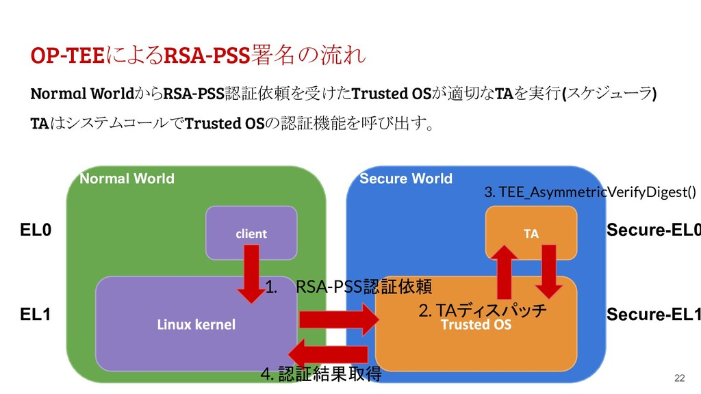 OP-TEEによるRSA-PSS署名の流れ 22 Normal World EL0 EL1 S...