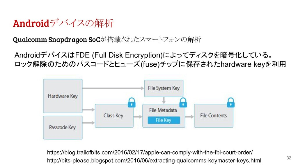 Androidデバイスの解析 32 AndroidデバイスはFDE (Full Disk En...