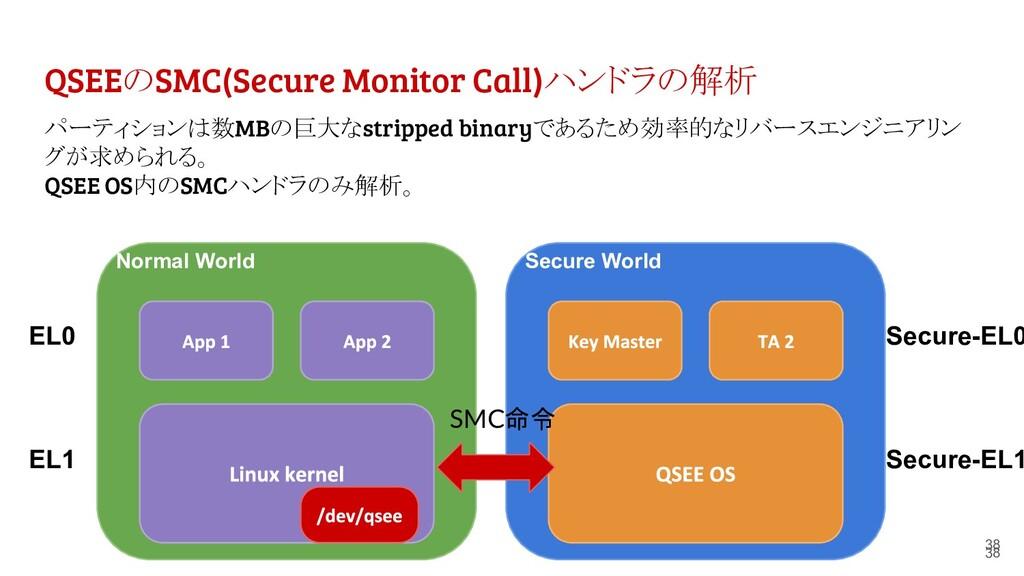 QSEEのSMC(Secure Monitor Call)ハンドラの解析 38 パーティション...