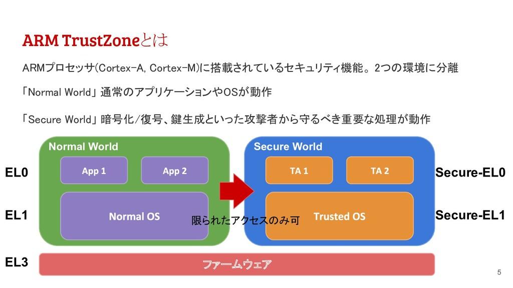 ARM TrustZoneとは ARMプロセッサ(Cortex-A, Cortex-M)に搭載...