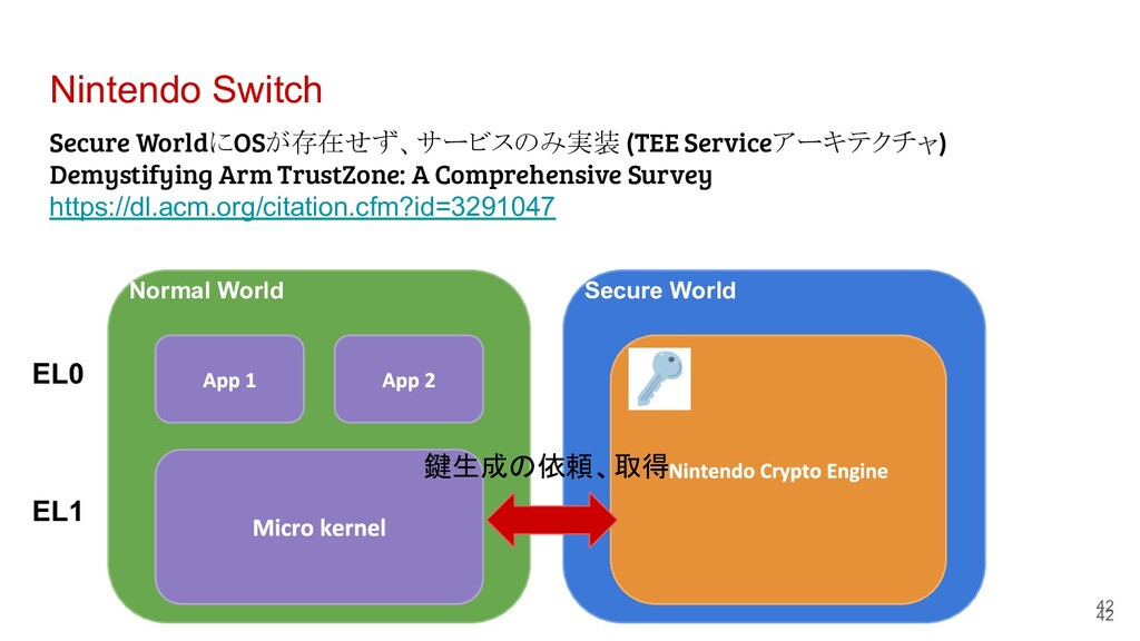 Nintendo Switch 42 42 Normal World EL0 EL1 Secu...