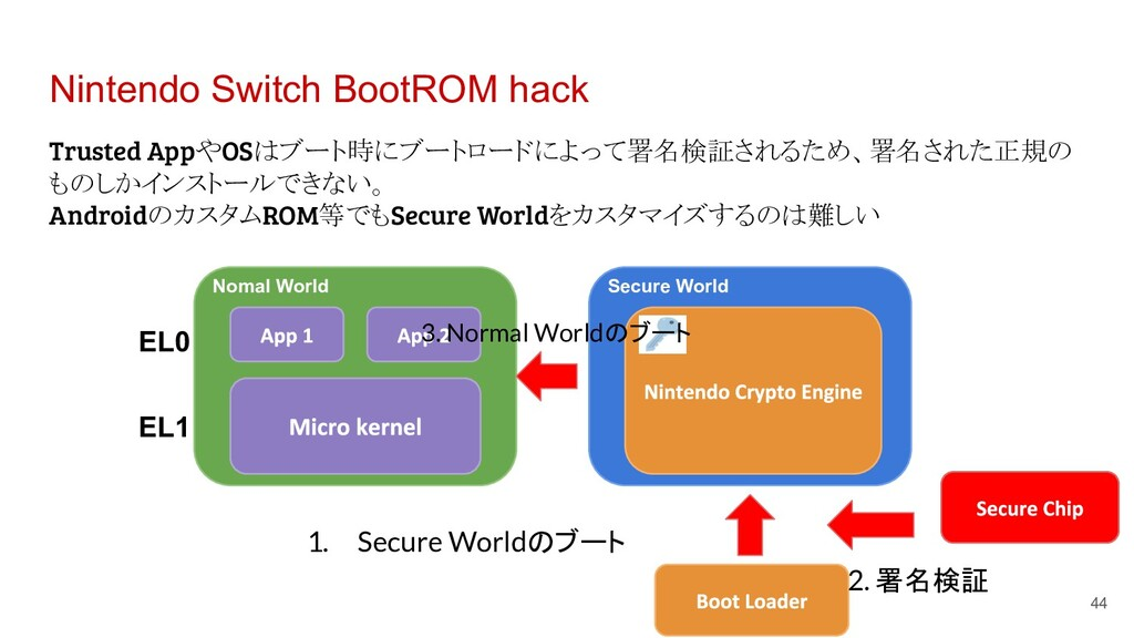 Nintendo Switch BootROM hack Trusted AppやOSはブート...