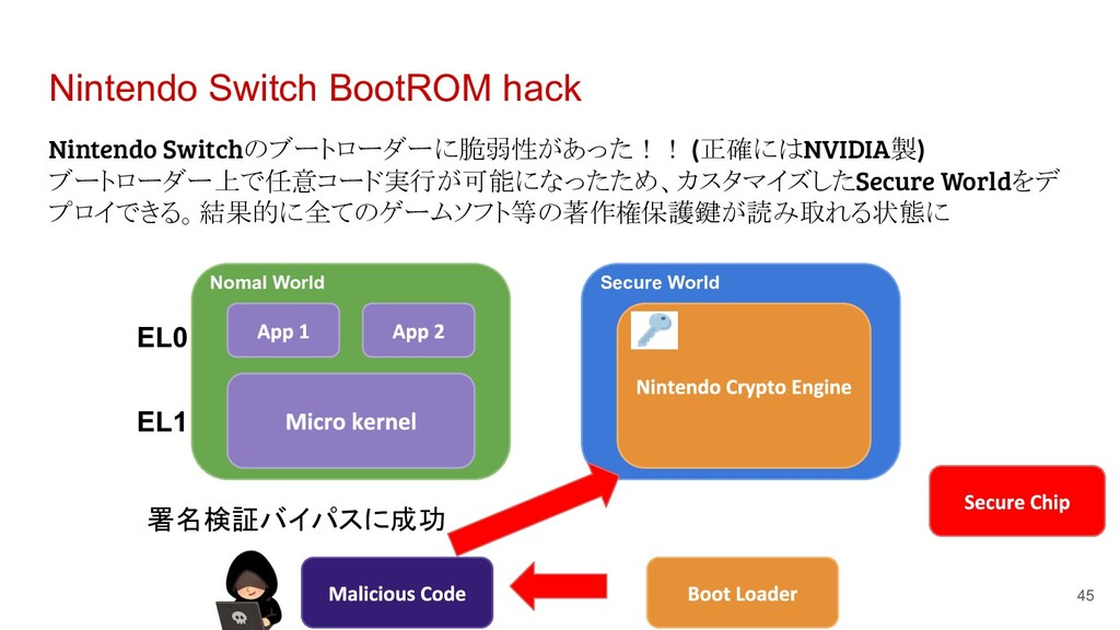 Nintendo Switch BootROM hack Nintendo Switchのブー...