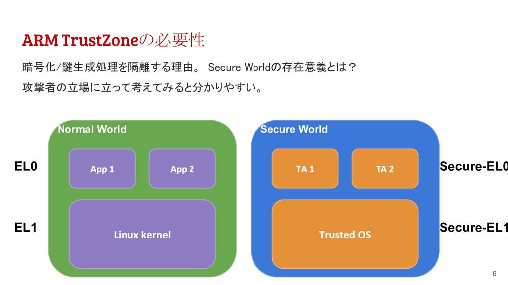 ARM TrustZoneの必要性 6 Normal World EL0 EL1 Secure...