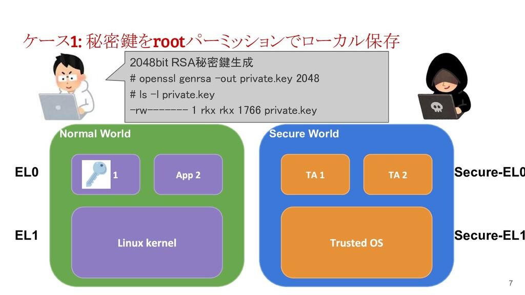 ケース1: 秘密鍵をrootパーミッションでローカル保存 7 Normal World EL0...