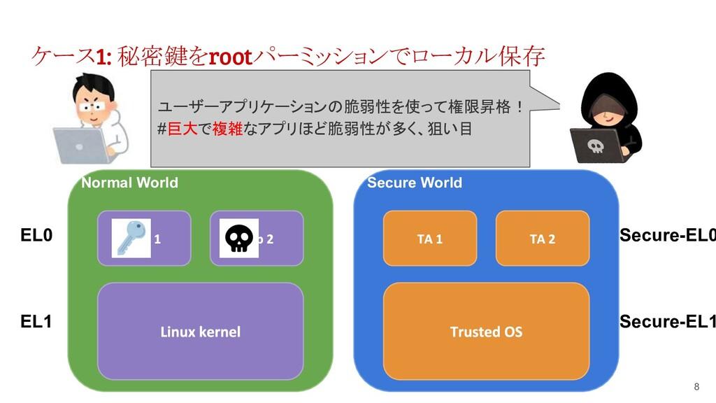 ケース1: 秘密鍵をrootパーミッションでローカル保存 8 Normal World EL0...