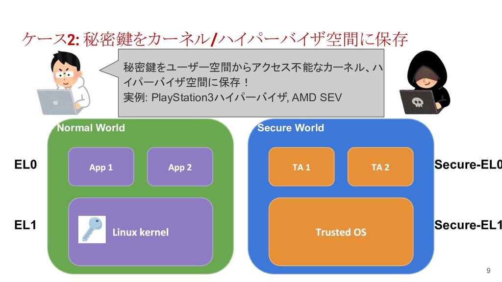 ケース2: 秘密鍵をカーネル/ハイパーバイザ空間に保存 9 Normal World EL0 ...