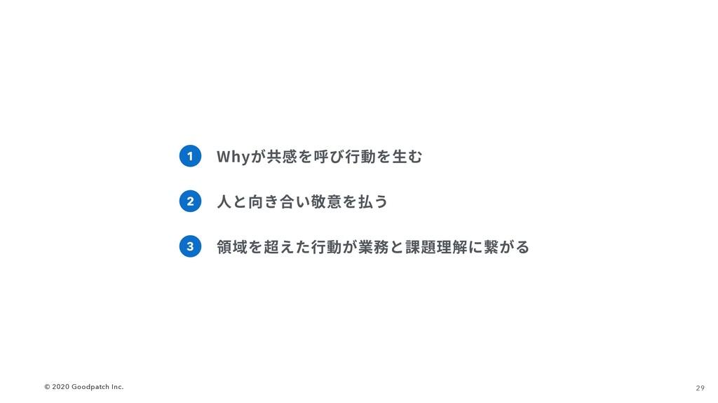 29 © 2020 Goodpatch Inc. 1 Whyが共感を呼び⾏動を⽣む 2 ⼈と向...
