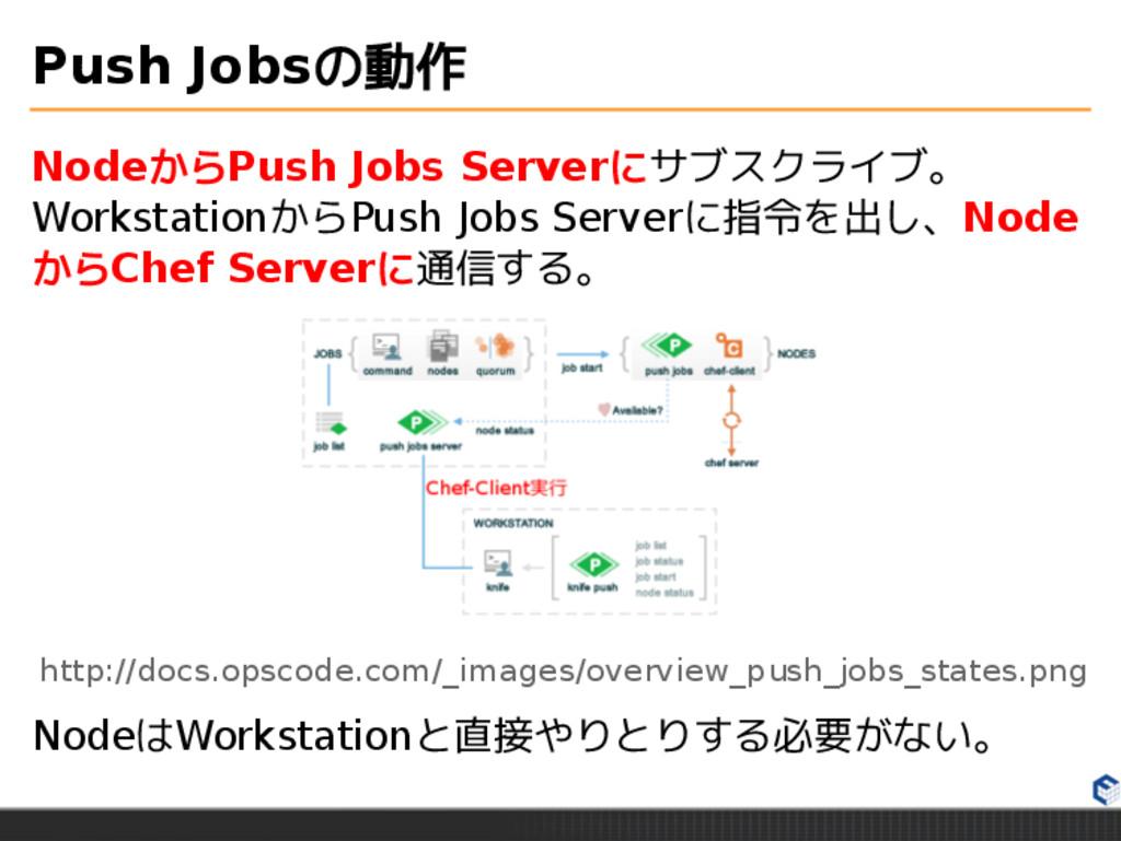 Push Jobsの動作 NodeからPush Jobs Serverにサブスクライブ。 Wo...