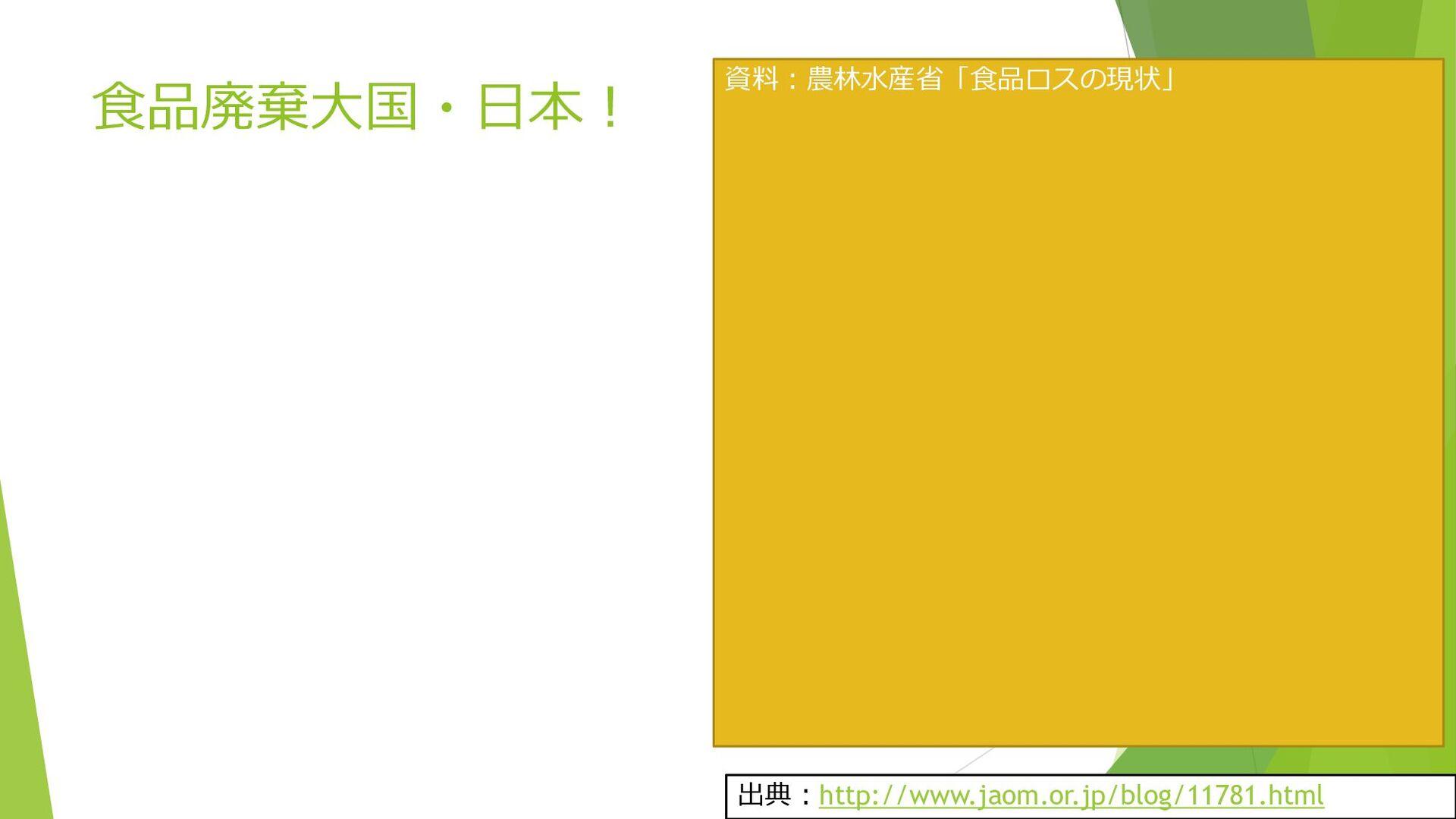 食品廃棄大国・日本! 出典:http://www.jaom.or.jp/blog/11781....