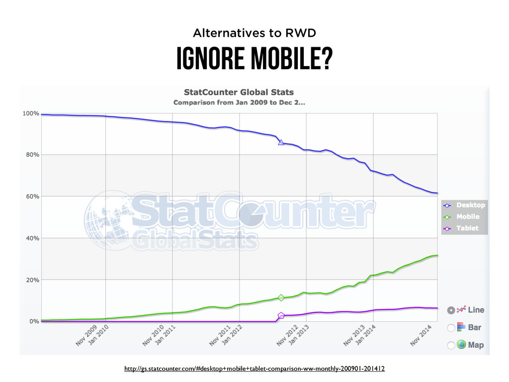 Ignore Mobile? Alternatives to RWD http://gs.st...