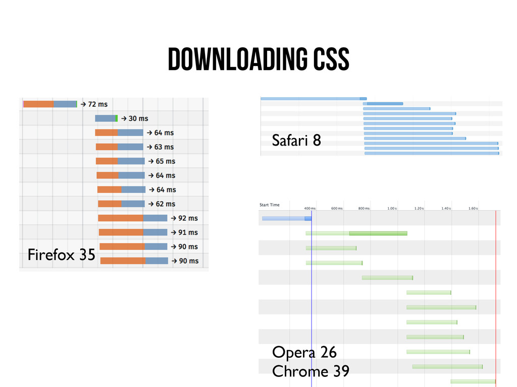 Downloading CSS Firefox 35 Opera 26 Chrome 39 S...