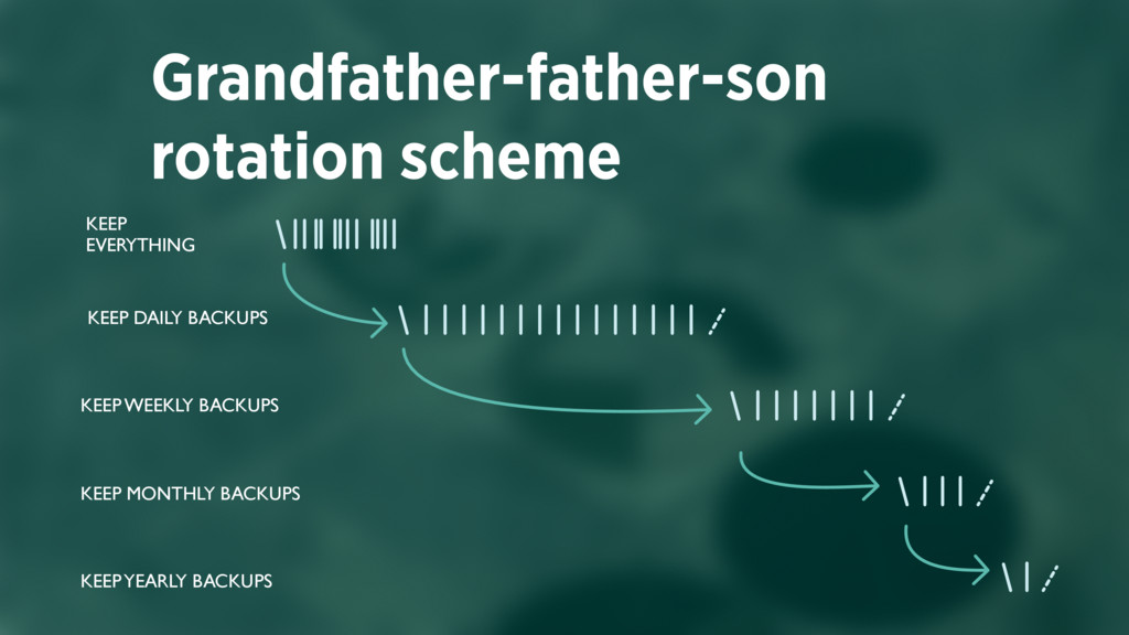 Grandfather-father-son rotation scheme FEW TIME...