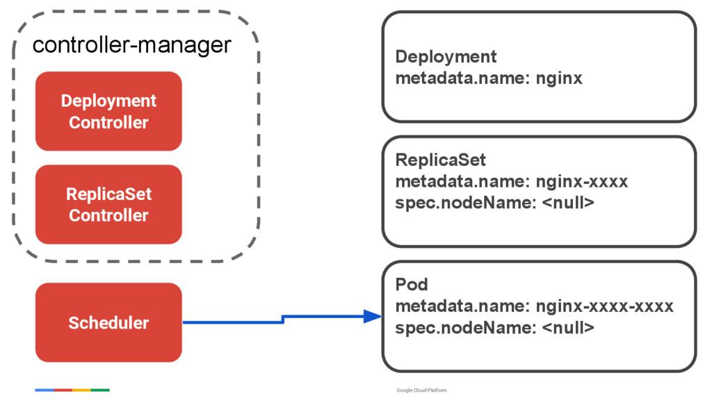 Google Cloud Platform controller-manager Pod me...