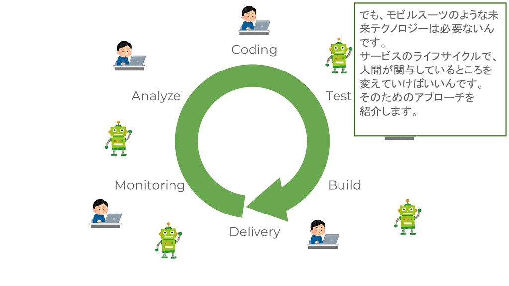 Coding Test Build Delivery Monitoring Analyze で...