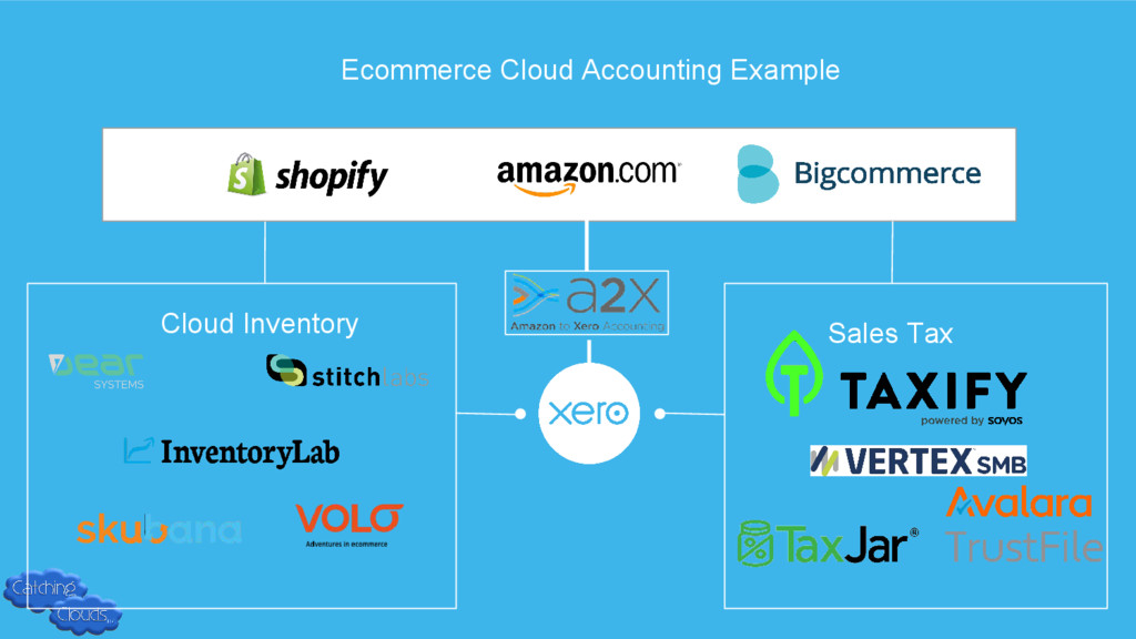 Ecommerce Cloud Accounting Example Cloud Invent...