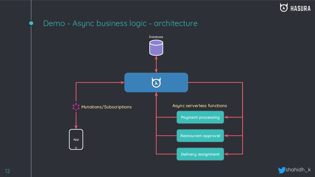 shahidh_k Demo - Async business logic - archite...