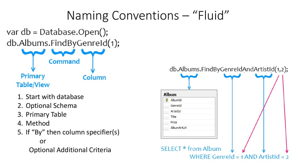 """Naming Conventions – """"Fluid"""" 1. Start with data..."""