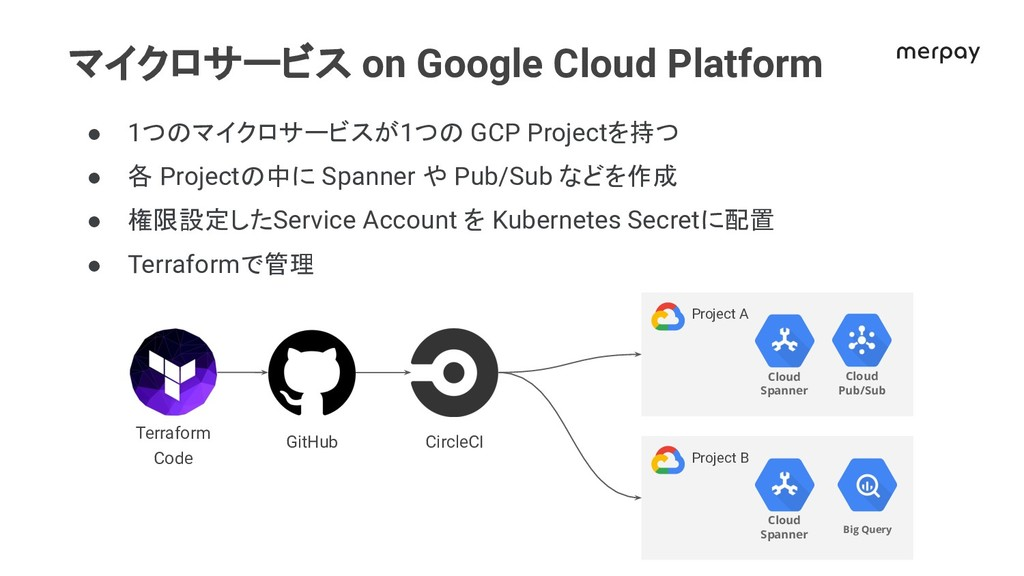 マイクロサービス on Google Cloud Platform ● 1つ マイクロサービス...