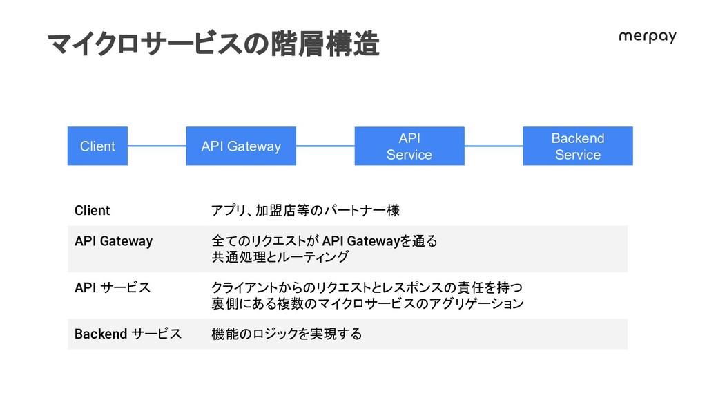 マイクロサービス 階層構 Client アプリ、加盟店等 パートナー様 API Gateway...