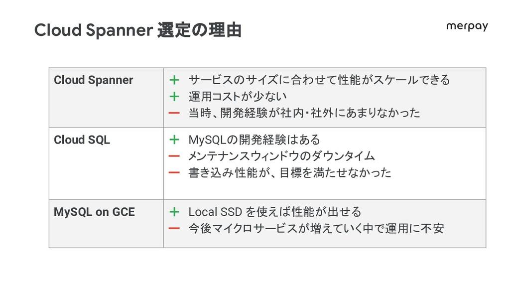 Cloud Spanner 選定 理由 Cloud Spanner + サービス サイズに合わ...