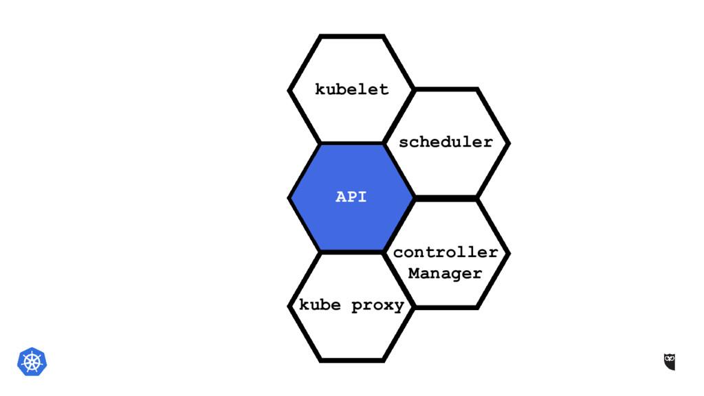 scheduler API kubelet controller Manager kube p...