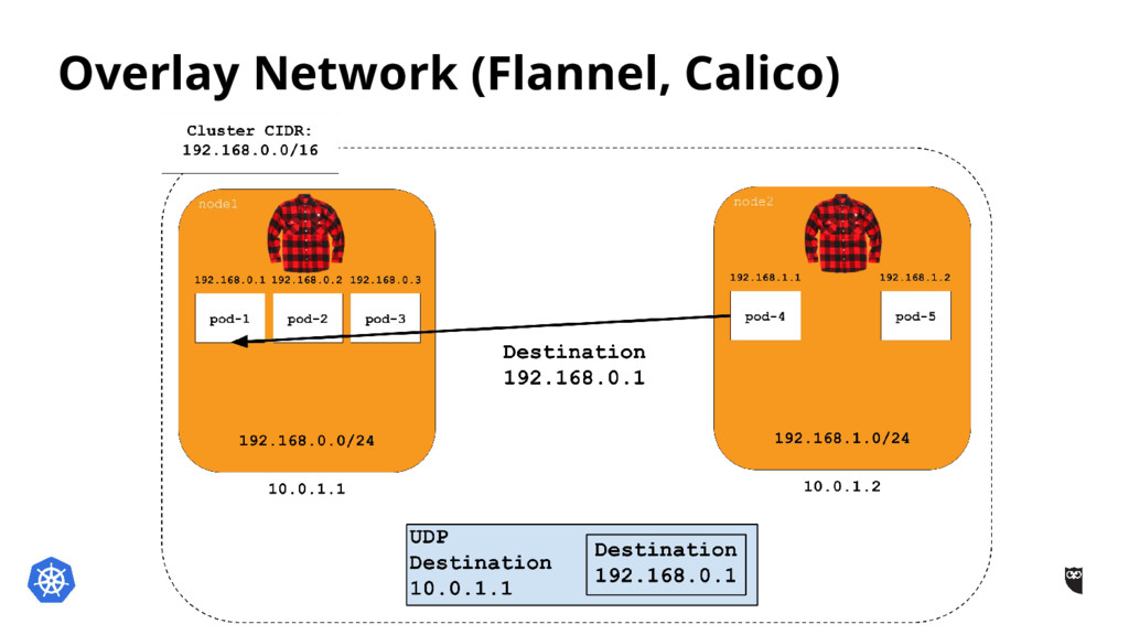 Overlay Network (Flannel, Calico)