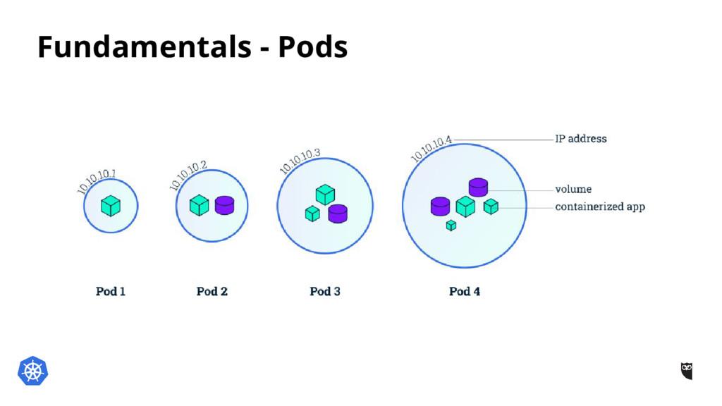 Fundamentals - Pods
