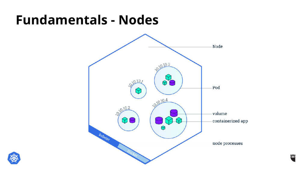 Fundamentals - Nodes