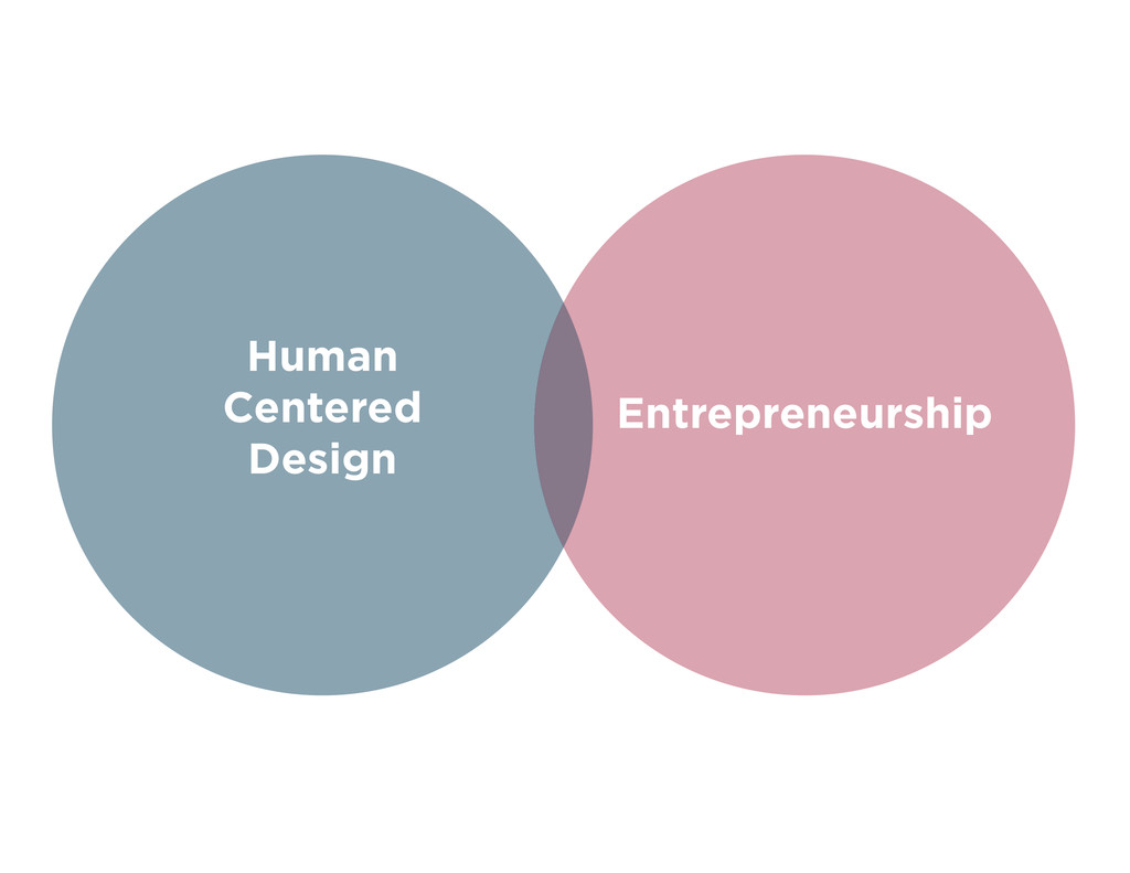 Human Centered Design Entrepreneurship